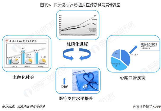 图表3:四大需求推动植入医疗器械发展情况图