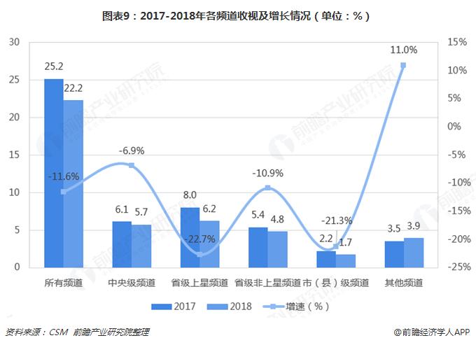图表9:2017-2018年各频道收视及增长情况(单位:%)