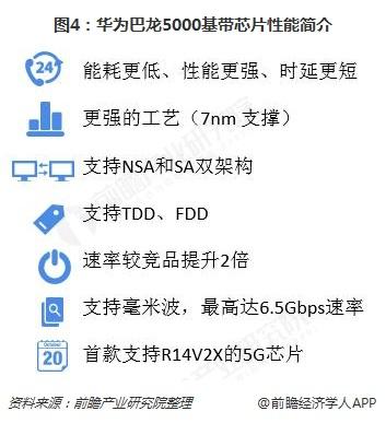 图4:华为巴龙5000基带芯片性能简介