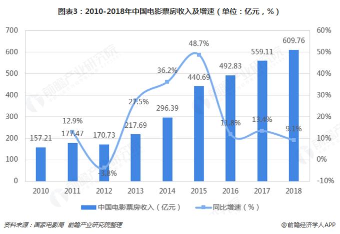 图表3:2010-2018年中国电影票房收入及增速(单位:亿元,%)