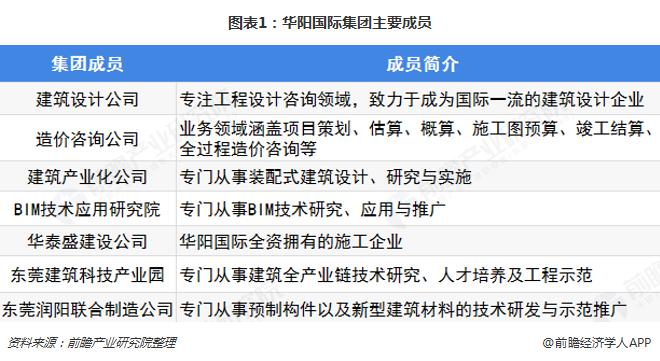 图表1:华阳国际集团主要成员