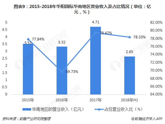 图表9:2015-2018年华阳国际华南地区营业收入及占比情况(单位:亿元,%)