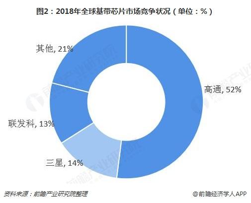 图2:2018年全球基带芯片市场竞争状况(单位:%)