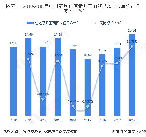图表1:2010-2018年中国商品住宅新开工面积及增长(单位:亿平方米,%)