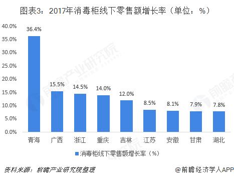 图表3:2017年消毒柜线下零售额增长率(单位:%)