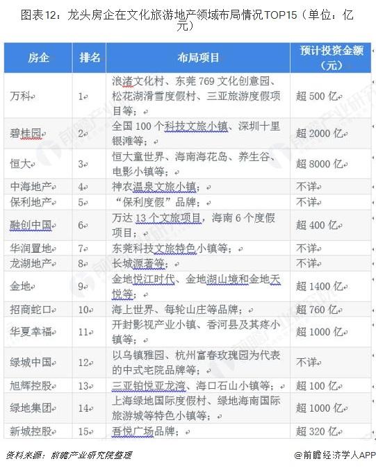 图表12:龙头房企在文化旅游地产领域布局情况TOP15(单位:亿元)