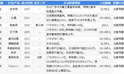 2018年中国湖畔大学学员所在行业解读之——新媒体:行业迎来黄金发展期,未来前景可期