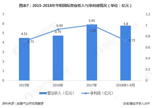 图表7:2015-2018年华阳国际营业收入与净利润情况(单位:亿元)