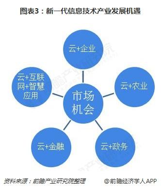 图表3:新一代信息技术产业发展机遇