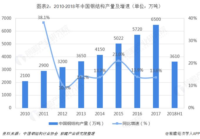 图表2:2010-2018年中国钢结构产量及增速(单位:万吨)