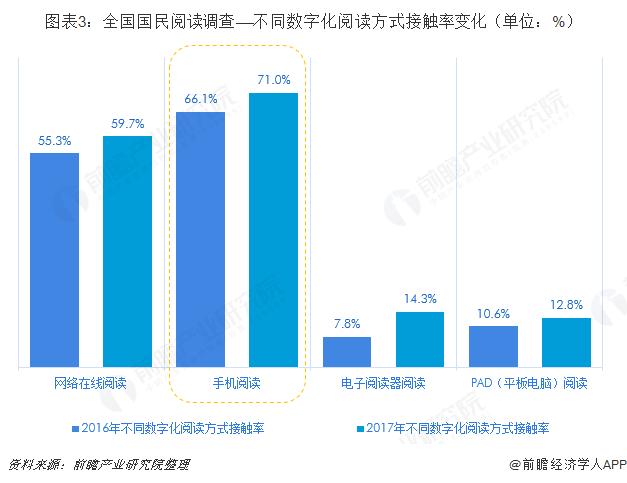 图表3:全国国民阅读调查——不同数字化阅读方式接触率变化(单位:%)