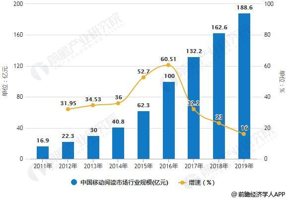2011-2019年中国移动阅读行业规模统计及增长情况预测