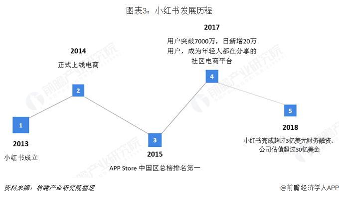 图表3:小红书发展历程