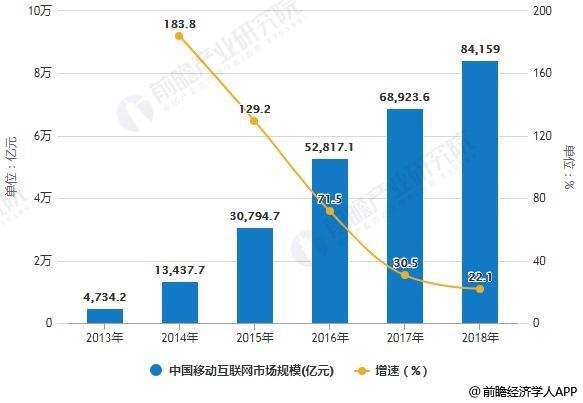 2013-2018年中国移动互联网市场规模统计情况及预测