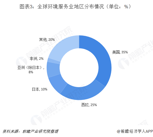 图表3:全球环境服务业地区分布情况(单位:%)