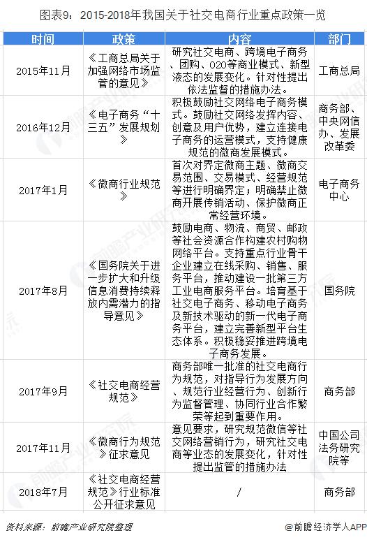 图表9:2015-2018年我国关于社交电商行业重点政策一览