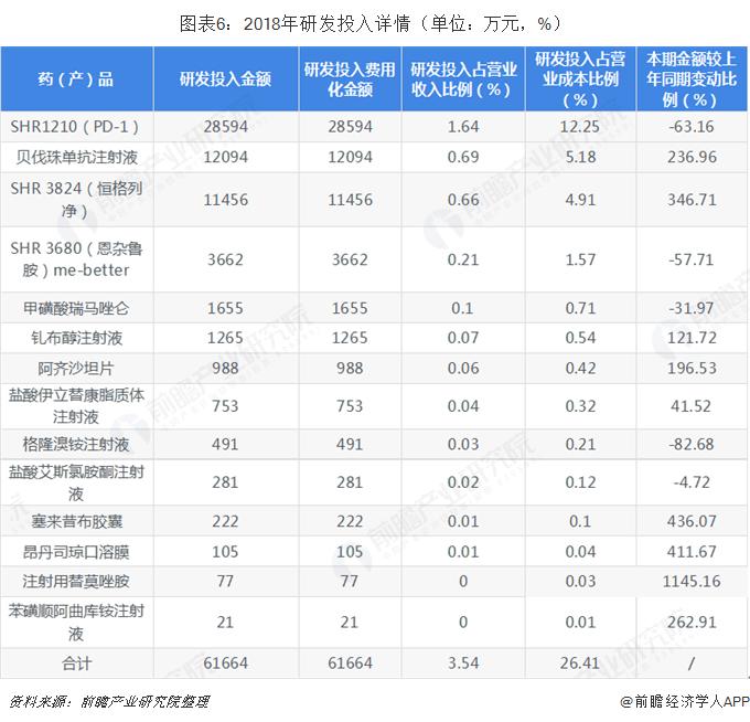 图表6:2018年研发投入详情(单位:万元,%)