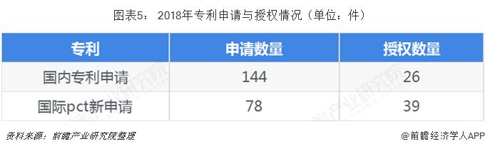 图表5: 2018年专利申请与授权情况(单位:件)