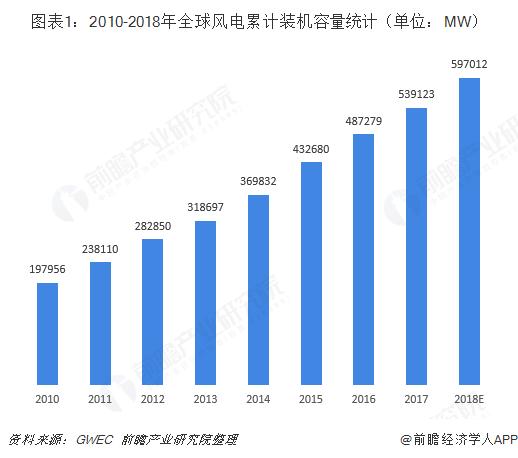 图表1:2010-2018年全球风电累计装机容量统计(单位:MW)