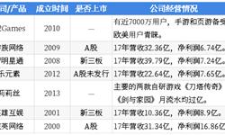 2018年中国湖畔大学学员所在行业解读之——游戏:行业告别高增长时代,游戏出海大势所趋