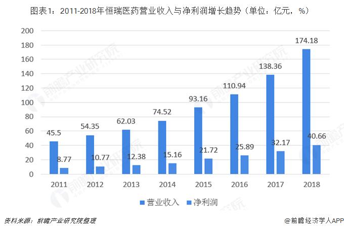 图表1:2011-2018年恒瑞医药营业收入与净利润增长趋势(单位:亿元,%)