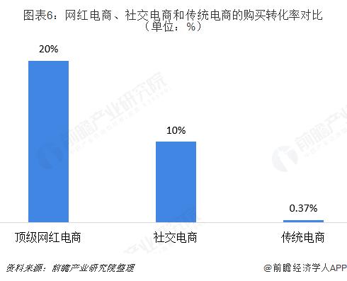 图表6:网红电商、社交电商和传统电商的购买转化率对比(单位:%)