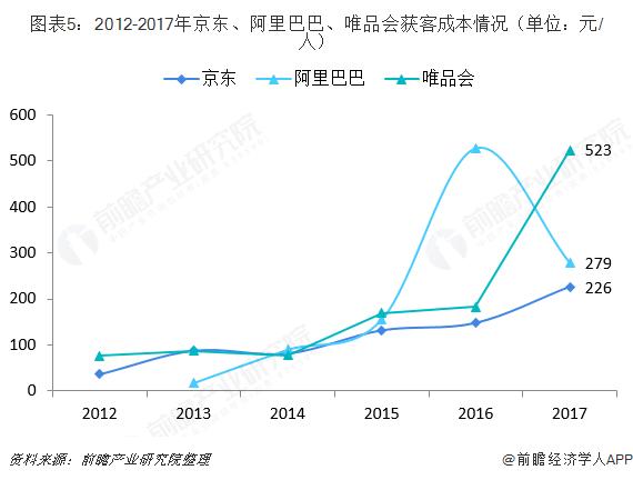 图表5:2012-2017年京东、阿里巴巴、唯品会获客成本情况(单位:元/人)
