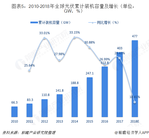 图表5:2010-2018年全球光伏累计装机容量及增长(单位:GW,%)