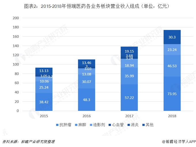 图表2:2015-2018年恒瑞医药各业务板块营业收入组成(单位:亿元)