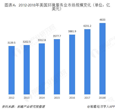 图表4:2012-2018年美国环境服务业市场规模变化(单位:亿美元)