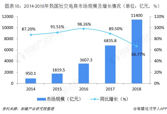图表10:2014-2018年我国社交电商市场规模及增长情况(单位:亿元,%)