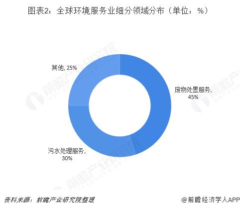图表2:全球环境服务业细分领域分布(单位:%)