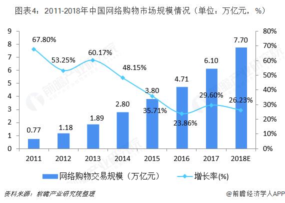 图表4:2011-2018年中国网络购物市场规模情况(单位:万亿元,%)