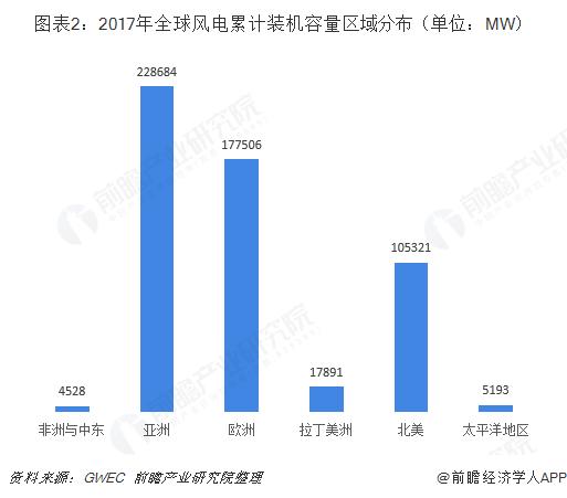 图表2:2017年全球风电累计装机容量区域分布(单位:MW)