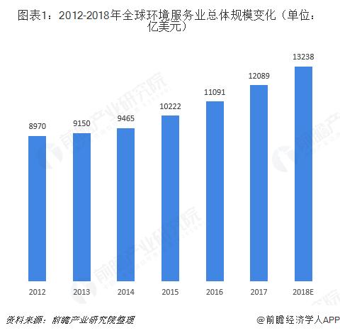 图表1:2012-2018年全球环境服务业总体规模变化(单位:亿美元)