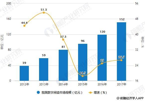2012-2017年我国数字阅读市场规模统计及增长情况