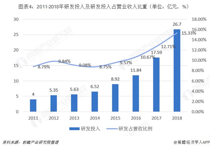 图表4:2011-2018年研发投入及研发投入占营业收入比重(单位:亿元,%)