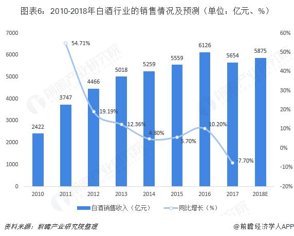 图表6:2010-2018年白酒行业的销售情况及预测(单位:亿元、%)