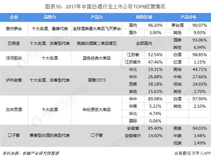 图表10:2017年中国白酒行业上市公司TOP6经营情况