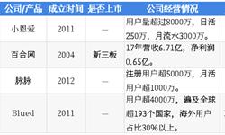 2018年中国湖畔大学学员所在行业解读之——社交:垂直社交发展迅速,电商变现前景可期