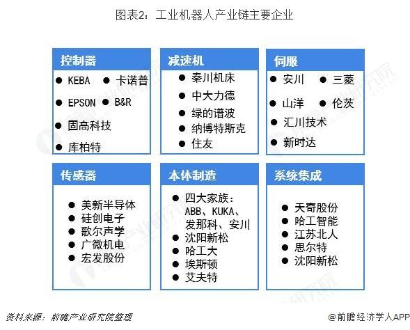 图表2:工业机器人产业链主要企业