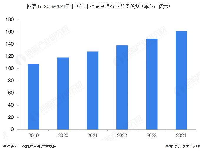 图表4:2019-2024年中国粉末冶金制造行业前景预测(单位:亿元)