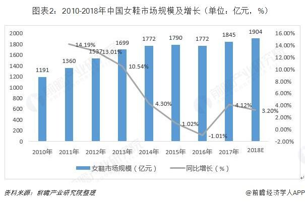图表2:2010-2018年中国女鞋市场规模及增长(单位:亿元,%)