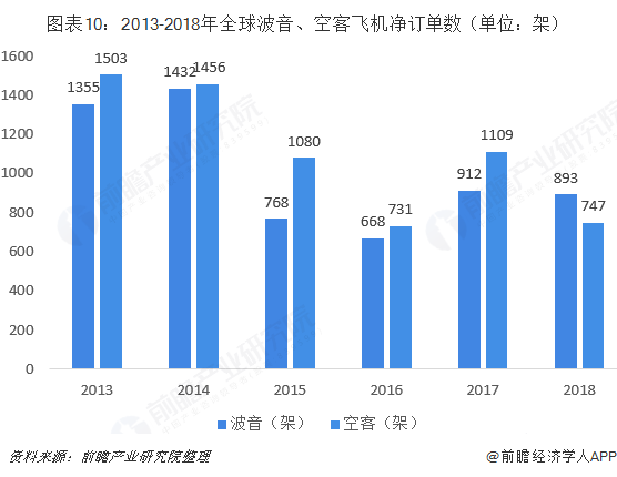 图表10:2013-2018年全球波音、空客飞机净订单数(单位:架)
