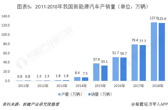 图表5:2011-2018年我国新能源汽车产销量(单位:万辆)