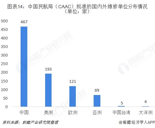 图表14:中国民航局(CAAC)批准的国内外维修单位分布情况(单位:家)
