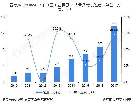 图表6:2010-2017年中国工业机器人销量及增长速度(单位:万台,%)