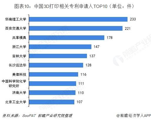 图表10:中国3D打印相关专利申请人TOP10(单位:件)