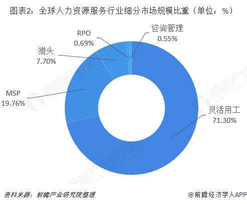 图表2:全球人力资源服务行业细分市场规模比重(单位:%)