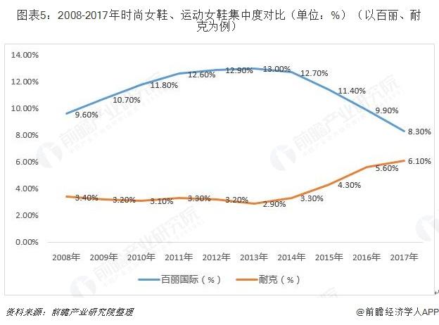 图表5:2008-2017年时尚女鞋、运动女鞋集中度对比(单位:%)(以百丽、耐克为例)